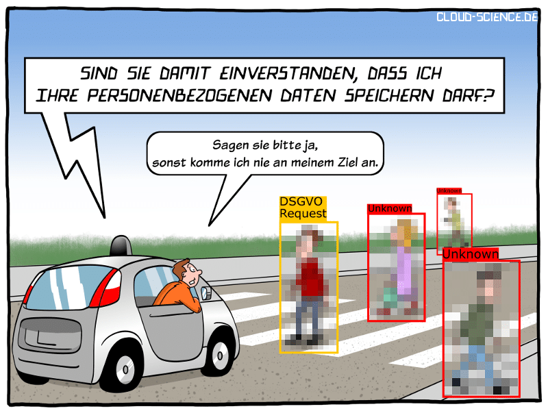 DSGVO VS. KI Objekterkennung Cartoon