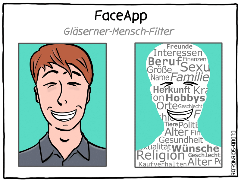 FaceApp Datenschutz Filter Überwachung Selfie Cartoon Karikatur Illustration