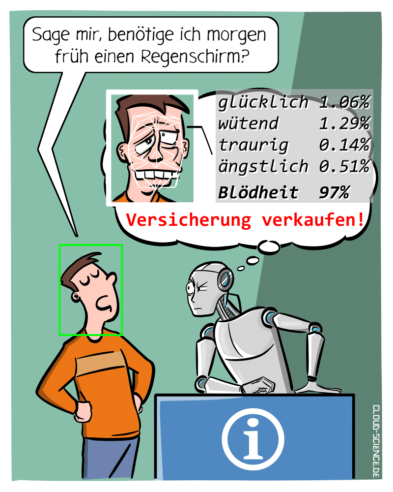 Facial Recognition Gesichtserkennung Computervision Roboter Cartoon Karikatur Illustration