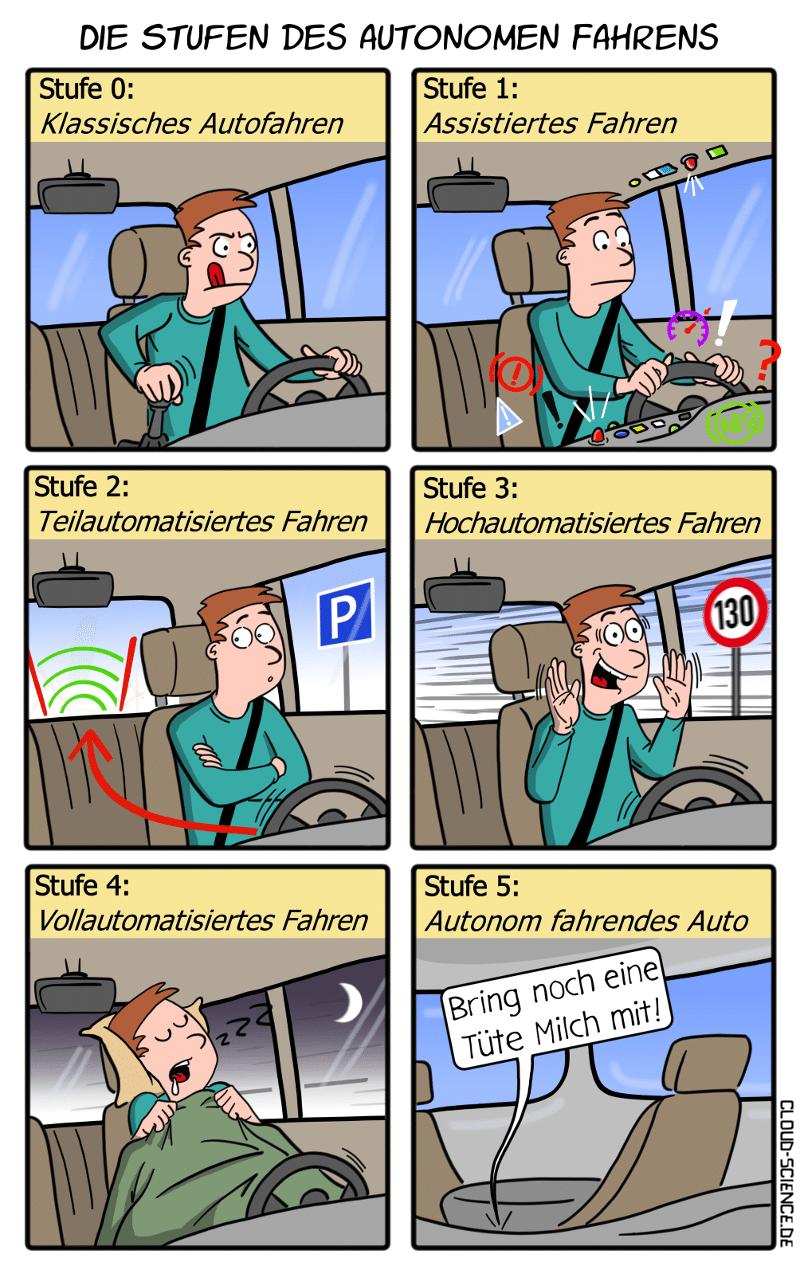 Stufen des autonomen Fahrens Comic Cartoon Karikatur