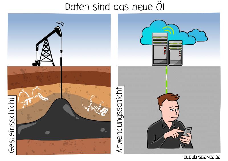 Daten sind das neue Öl Illustration Cartoon Karikatur