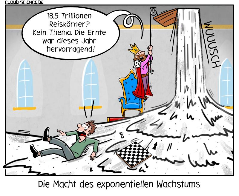 Exponentielles Wachstum Exponentialfunktion Mathematik Digitalisierung König Reis Schachbrett Cartoon